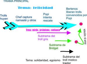 Gráfico de la estructura narrativa de la Películade dibujos Trolls, de Dreamworks